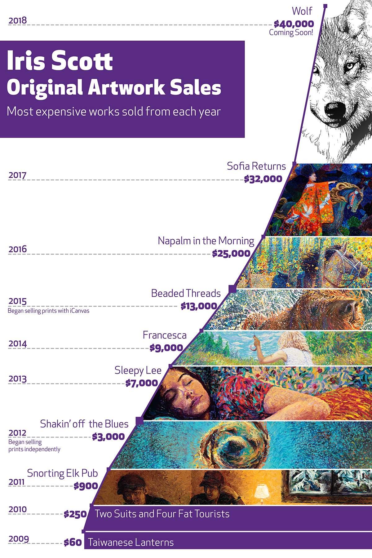 Iris Scott Original Artwork Sales Growth
