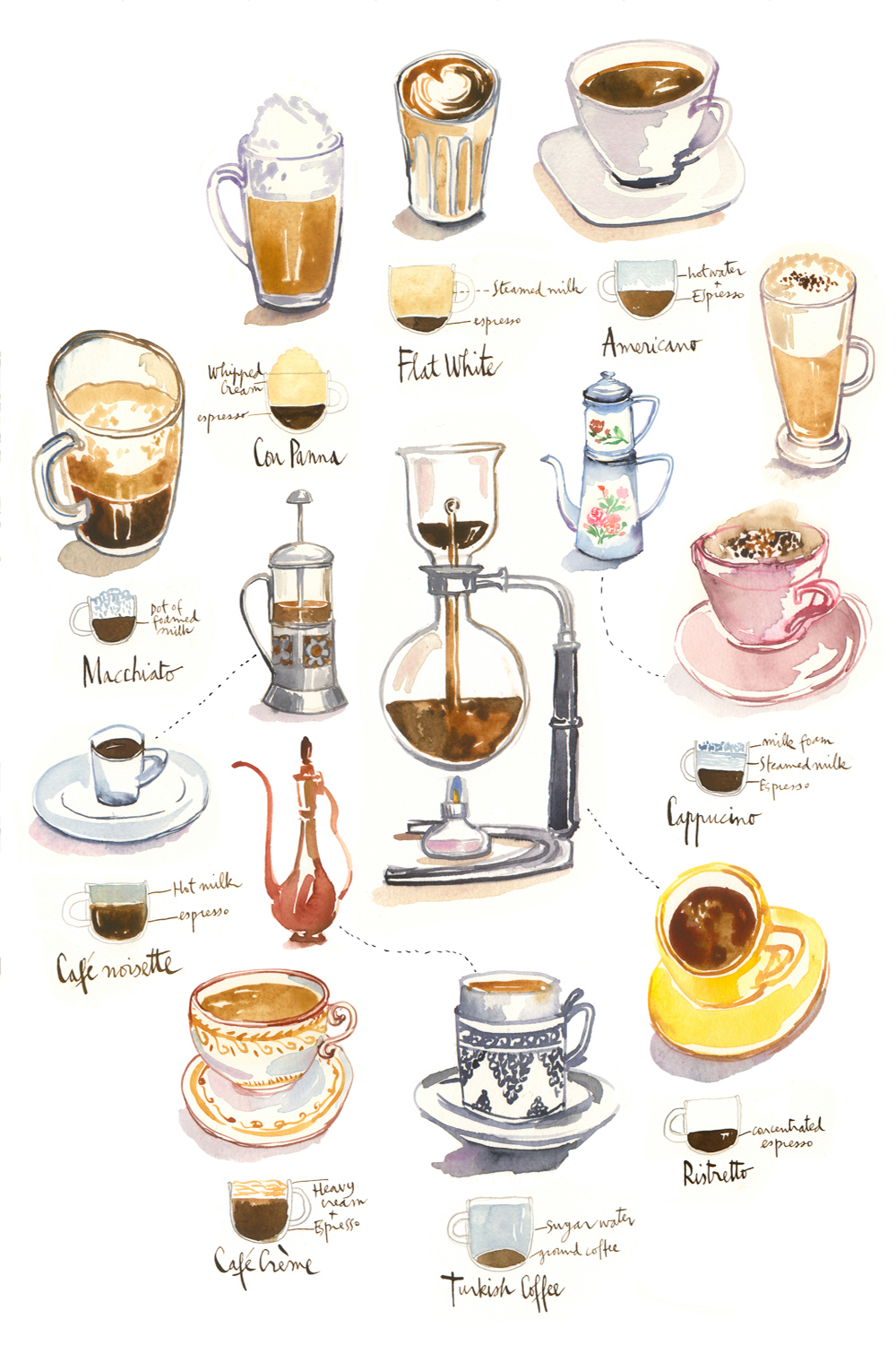 a white print showing various types of coffee beverages and brew solutions, including Turkish coffee, Americano, and Macchiato