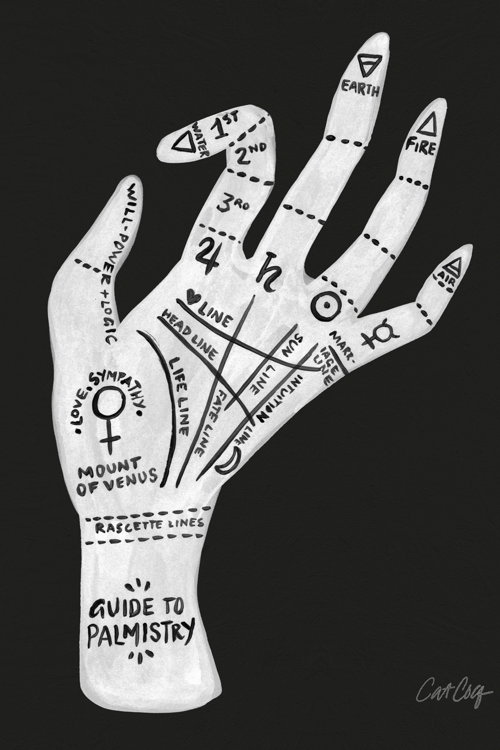 Palmistry lines and symbols on a white hand on a black background